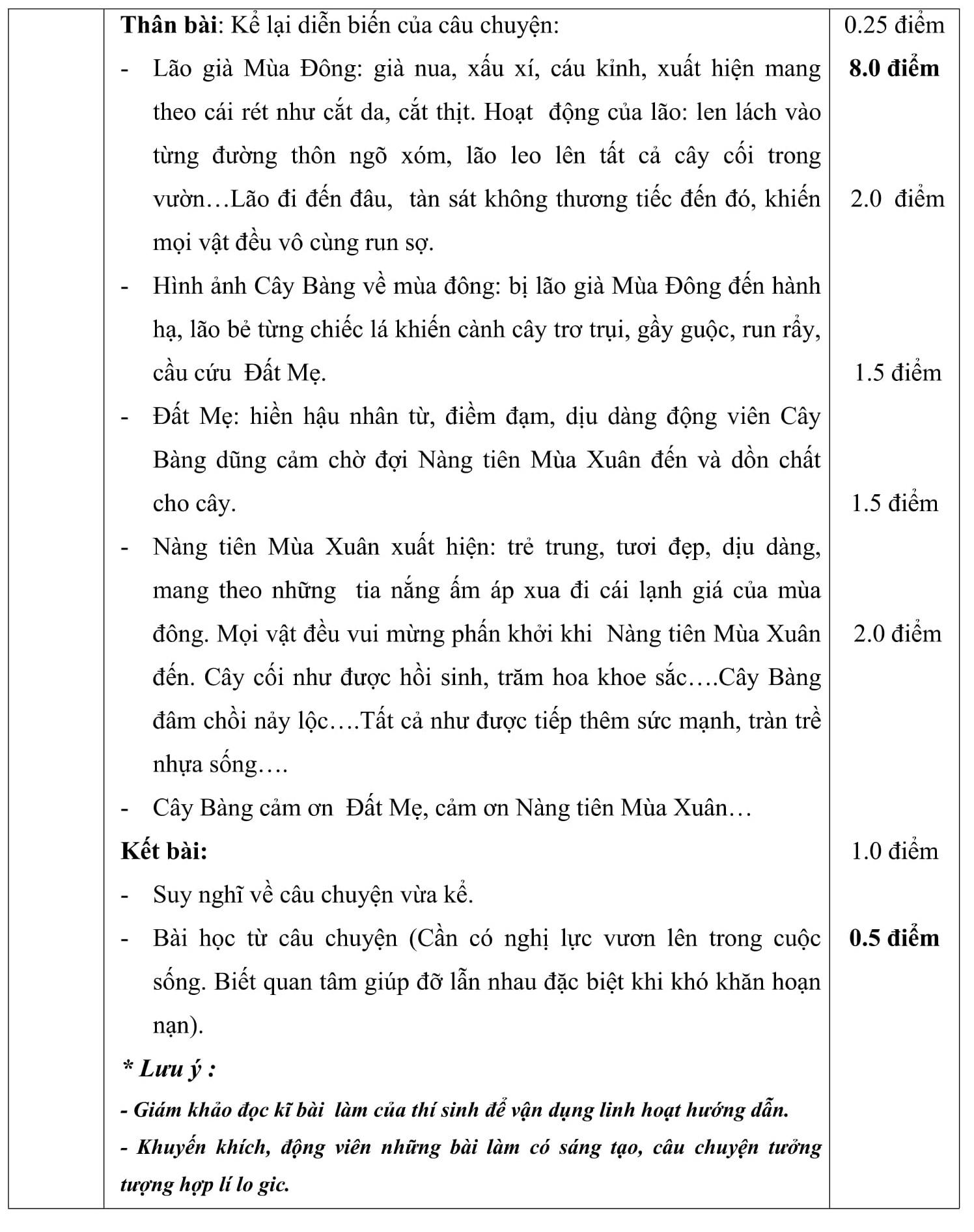 Đáp án và đề thi HSG Ngữ Văn 6 phòng GD&ĐT Hoằng Hóa 2014-2015