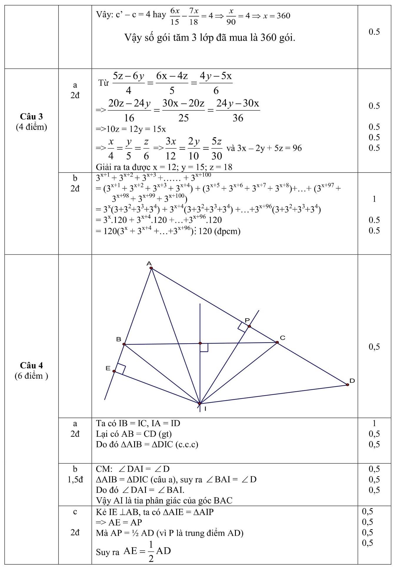 Đáp án và đề thi HSG toán 7 phòng GD&ĐT Sơn Dương 2015-2016