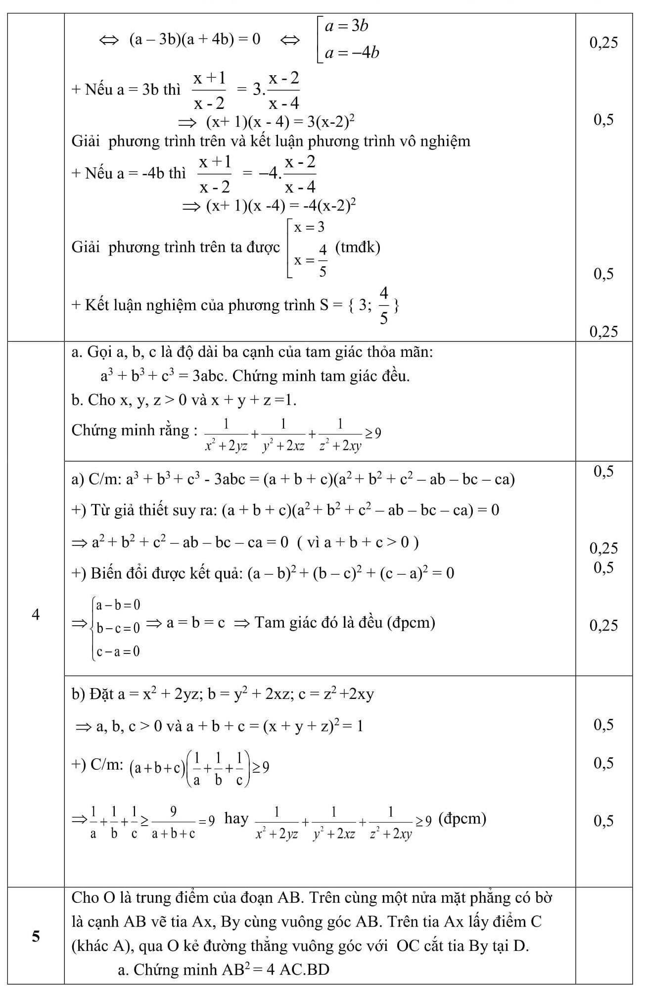 Đáp án và đề thi HSG toán 8 phòng GD&ĐT Thái Thụy 2015-2016