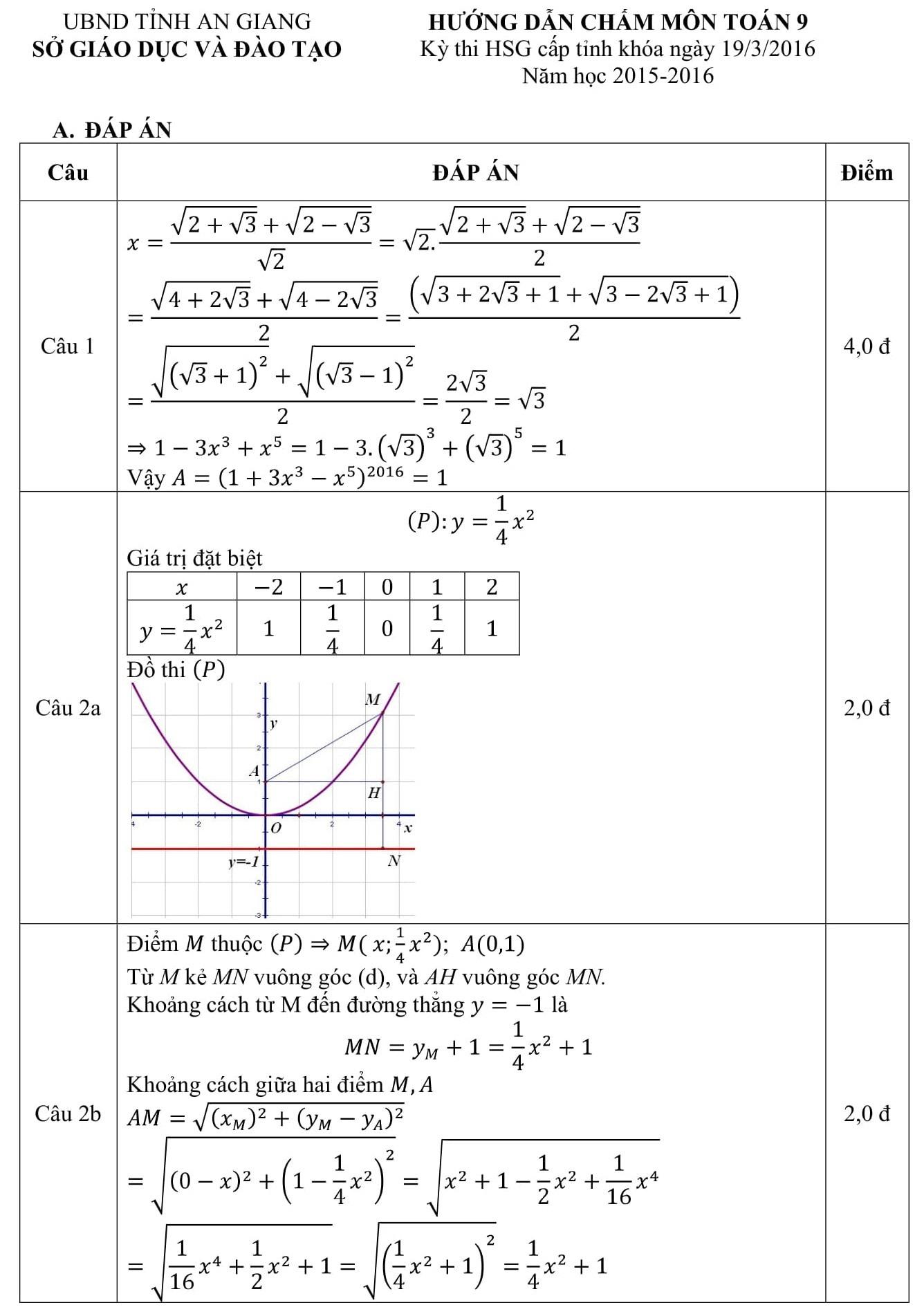 Đáp án và đề thi HSG toán 9 phòng GD&ĐT An Giang 2015-2016