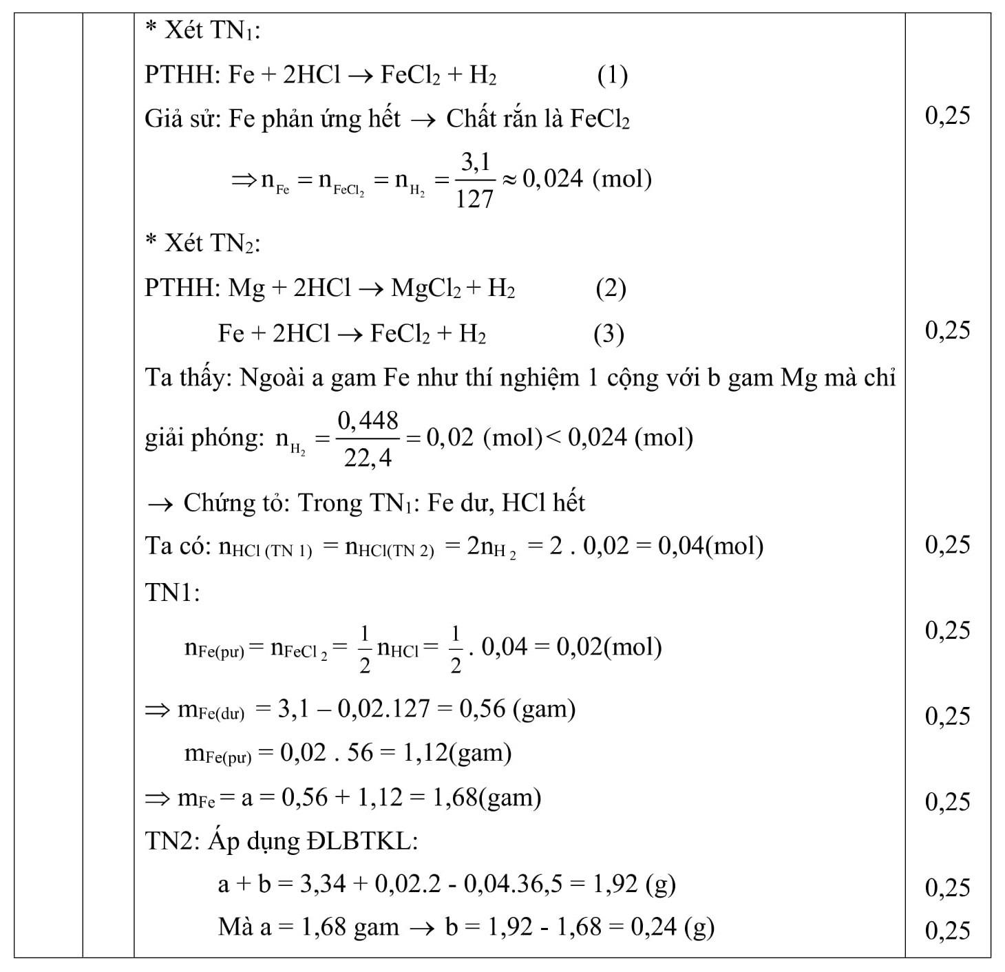 Đáp án và đề thi HSG Hóa Học 9 phòng GD&ĐT Bùi Đăng 2014-2015