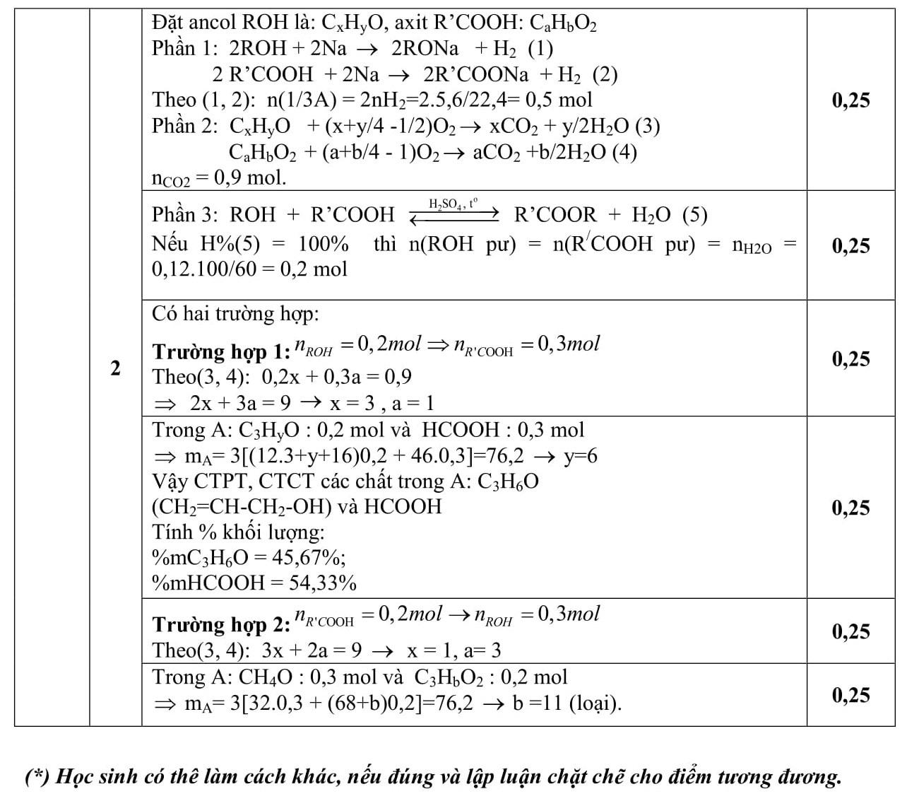 Đáp án và đề thi HSG Hóa Học 9 phòng GD&ĐT Hải Dương 2016-2017
