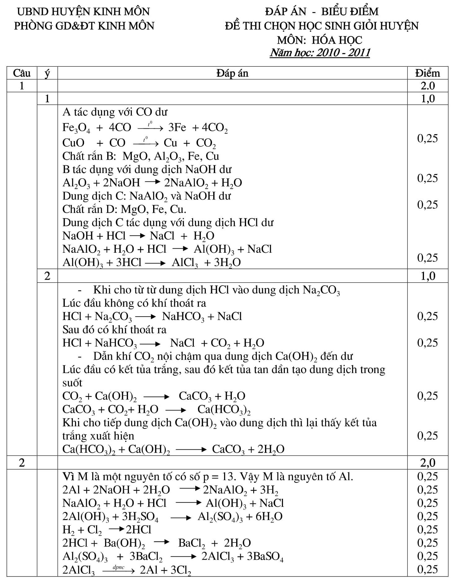 Đáp án và đề thi HSG Hóa Học 9 phòng GD&ĐT Kinh Môn 2010-2011