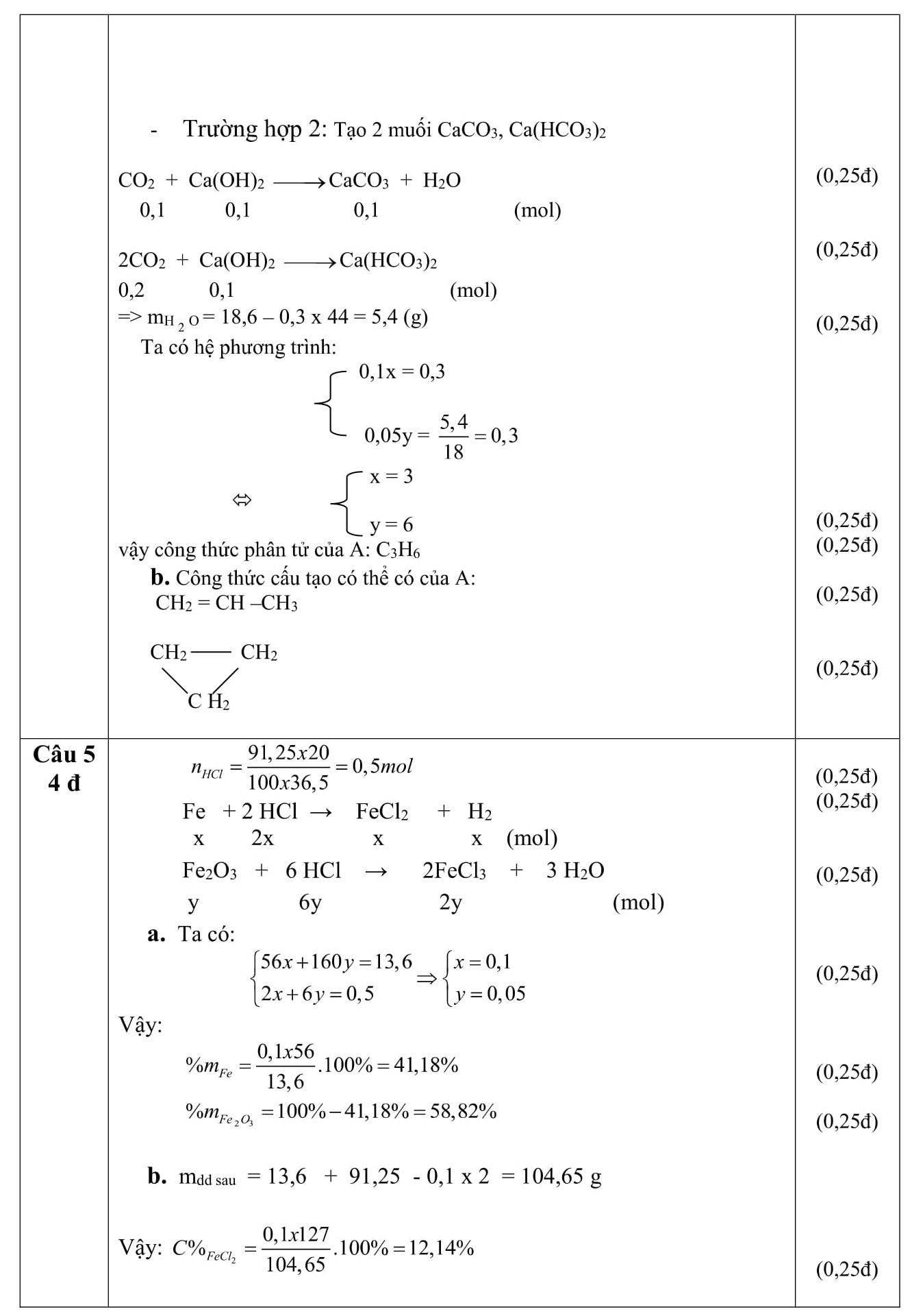 Đáp án và đề thi HSG Hóa Học 9 phòng GD&ĐT Long An 2011-2012