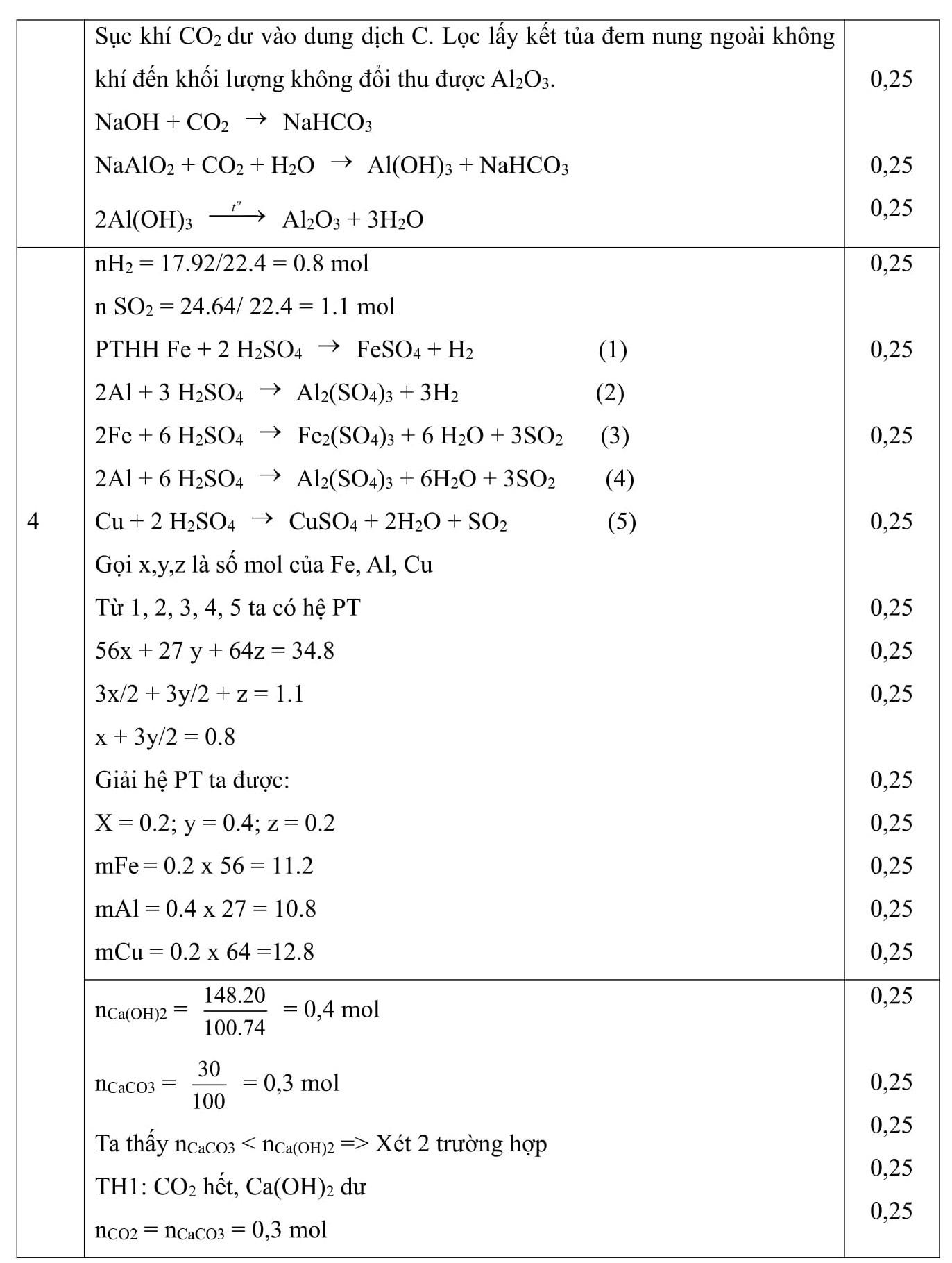 Đáp án và đề thi HSG Hóa Học 9 phòng GD&ĐT Quan Sơn 2016-2017
