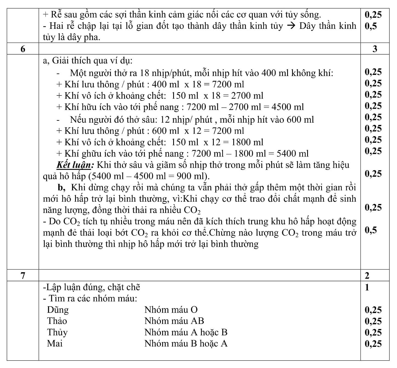 Đáp án và đề thi HSG Sinh Học 8 phòng GD&ĐT Hậu Lộc 2014-2015