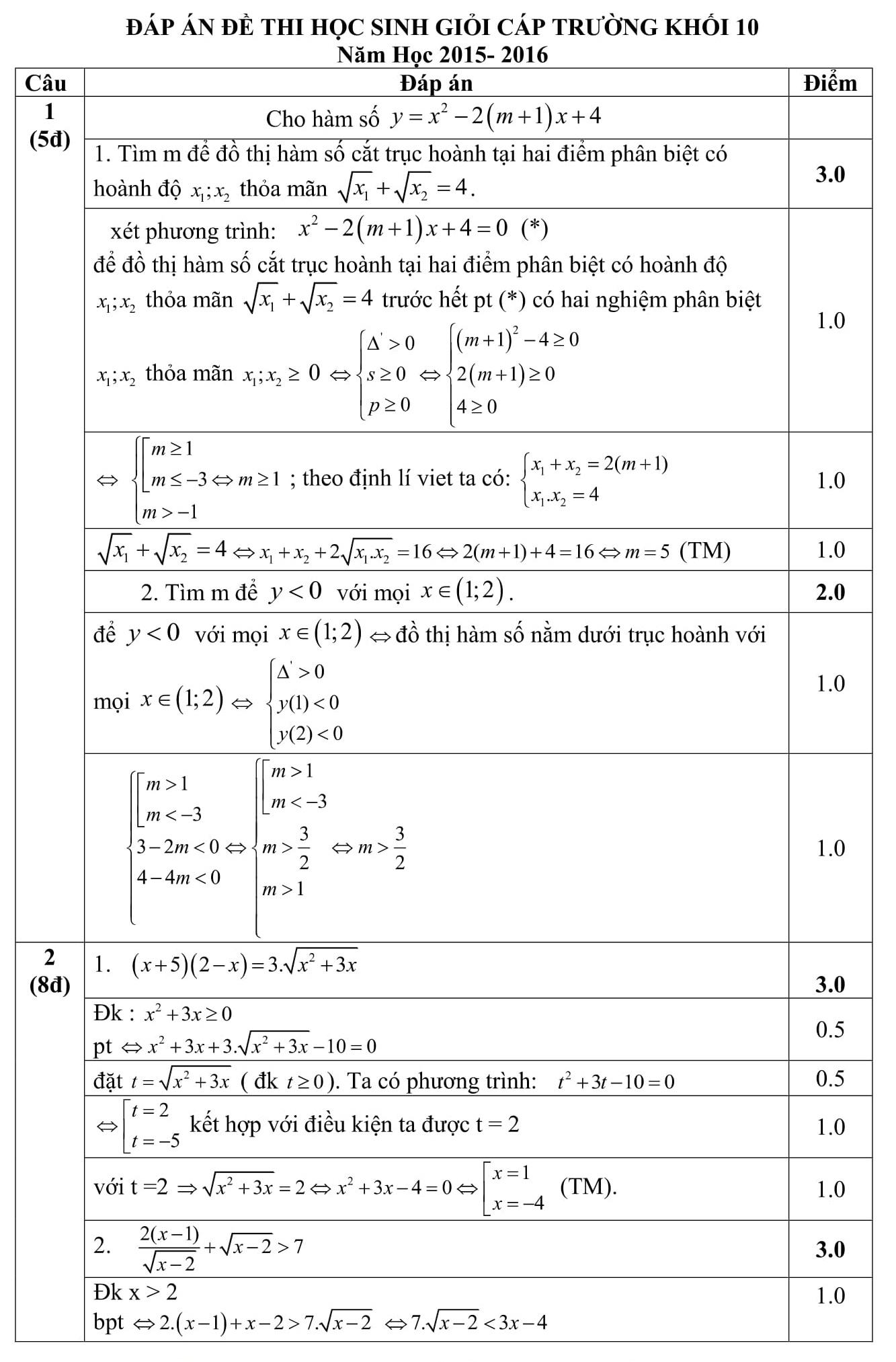 Đáp án và đề thi HSG toán 10 phòng GD&ĐT Thanh Hóa 2015-2016