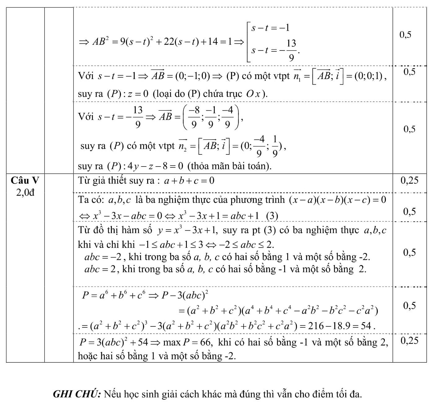 Đáp án và đề thi HSG Toán 12 sở GD&ĐT Thanh Hóa 2010-2011