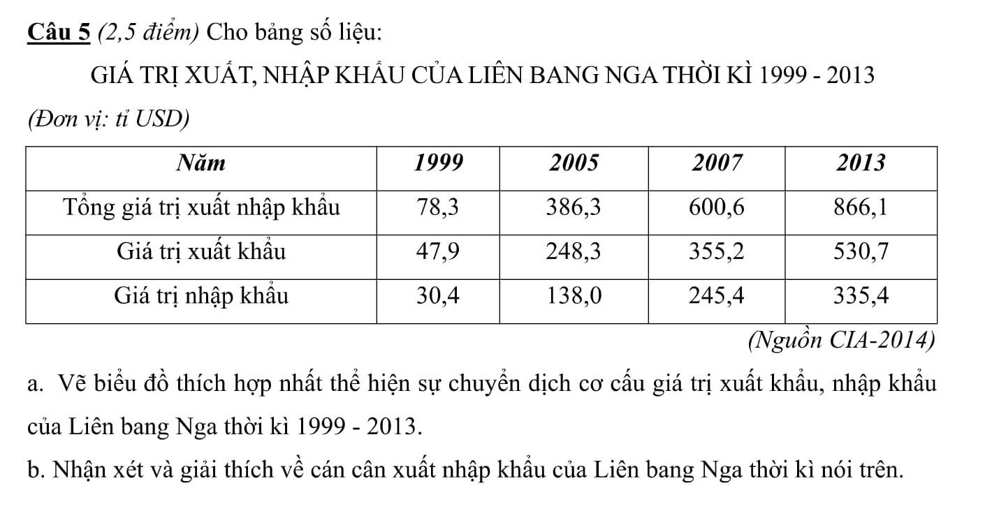 Đáp án và đề thi HSG Địa Lí 11 sở GD&ĐT Quảng Bình 2015-2016 vòng 1