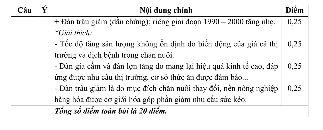 Đáp án và đề thi HSG Địa Lí 11 sở GD&ĐT Thái Nguyên 2015-2016
