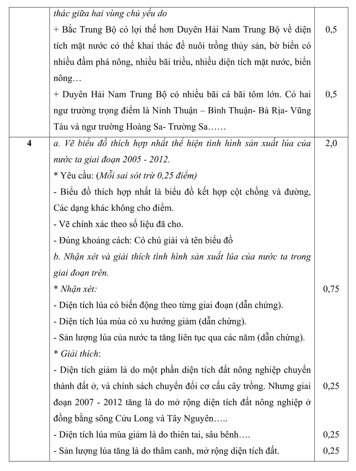 Đáp án và đề thi HSG Địa lí 9 sở GD&ĐT Phú Thọ 2016-2017