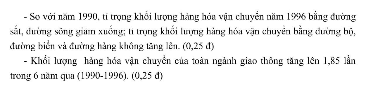 Đáp án và đề thi HSG Địa Lí 9 sở GD&ĐT Hải Dương 2015-2016