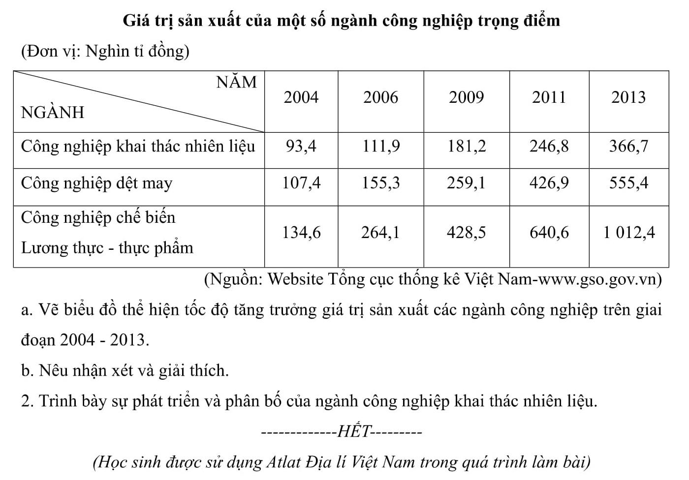 Đáp án và đề thi HSG Địa Lí 9 sở GD&ĐT Nghệ An 2015-2016 Bảng B