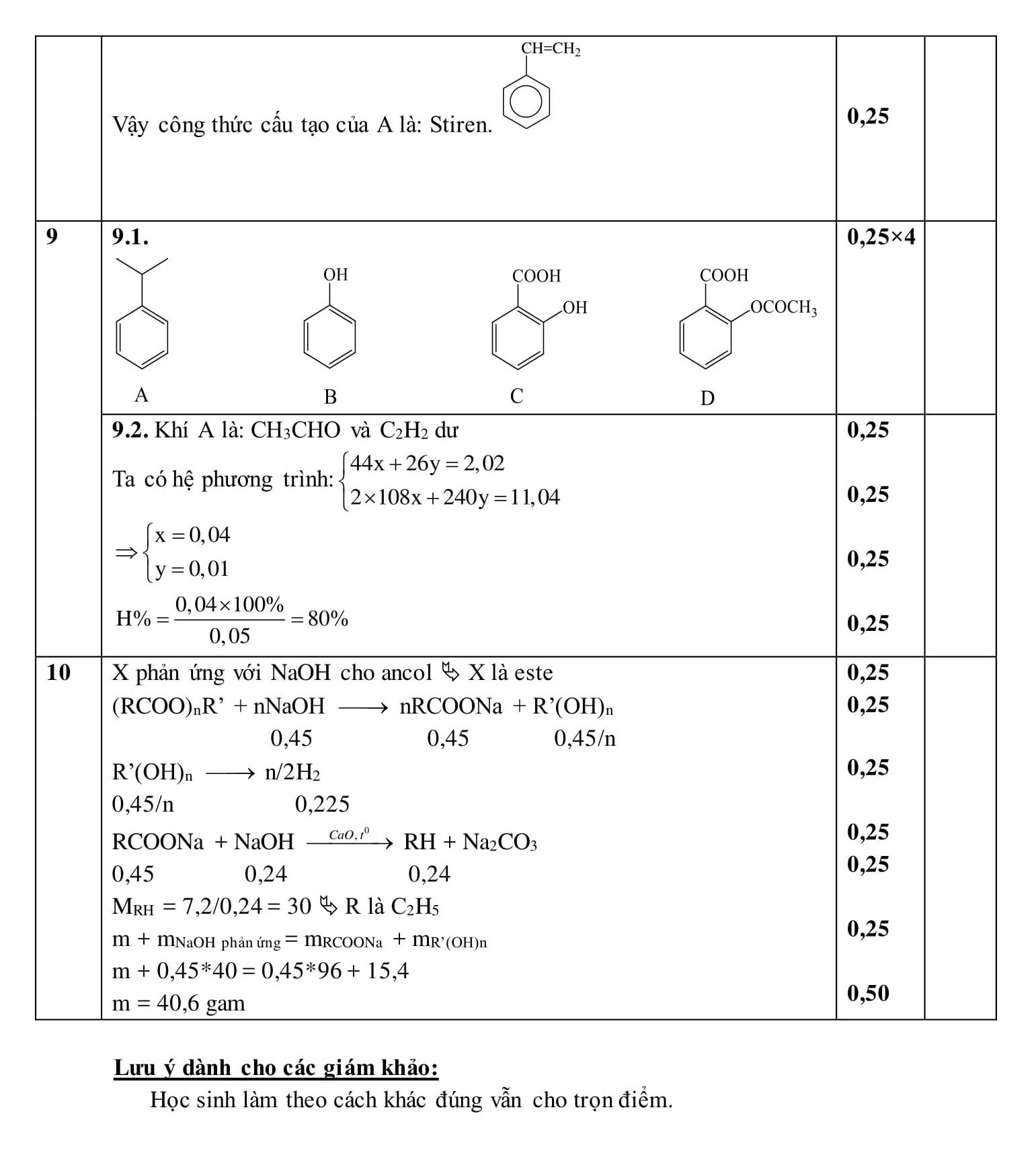Đápán và đề thi HSG Hóa Học lớp 12 GD&ĐT Long An 2016-2017 bảng A